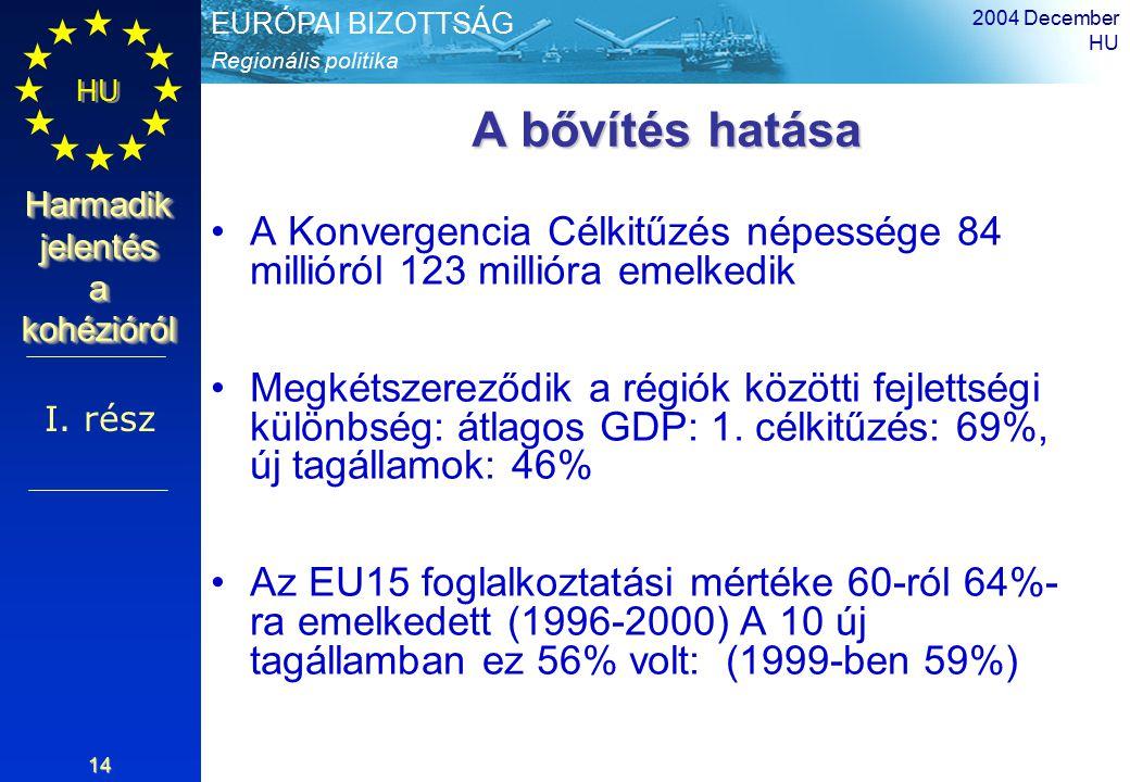 Regionális politika EURÓPAI BIZOTTSÁG HU Harmadik jelentés a kohézióról 2004 December HU 14 A bővítés hatása A Konvergencia Célkitűzés népessége 84 millióról 123 millióra emelkedik Megkétszereződik a régiók közötti fejlettségi különbség: átlagos GDP: 1.