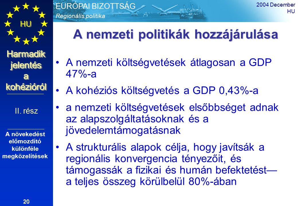 Regionális politika EURÓPAI BIZOTTSÁG HU Harmadik jelentés a kohézióról 2004 December HU 20 A nemzeti politikák hozzájárulása A nemzeti költségvetések átlagosan a GDP 47%-a A kohéziós költségvetés a GDP 0,43%-a a nemzeti költségvetések elsőbbséget adnak az alapszolgáltatásoknak és a jövedelemtámogatásnak A strukturális alapok célja, hogy javítsák a regionális konvergencia tényezőit, és támogassák a fizikai és humán befektetést— a teljes összeg körülbelül 80%-ában II.