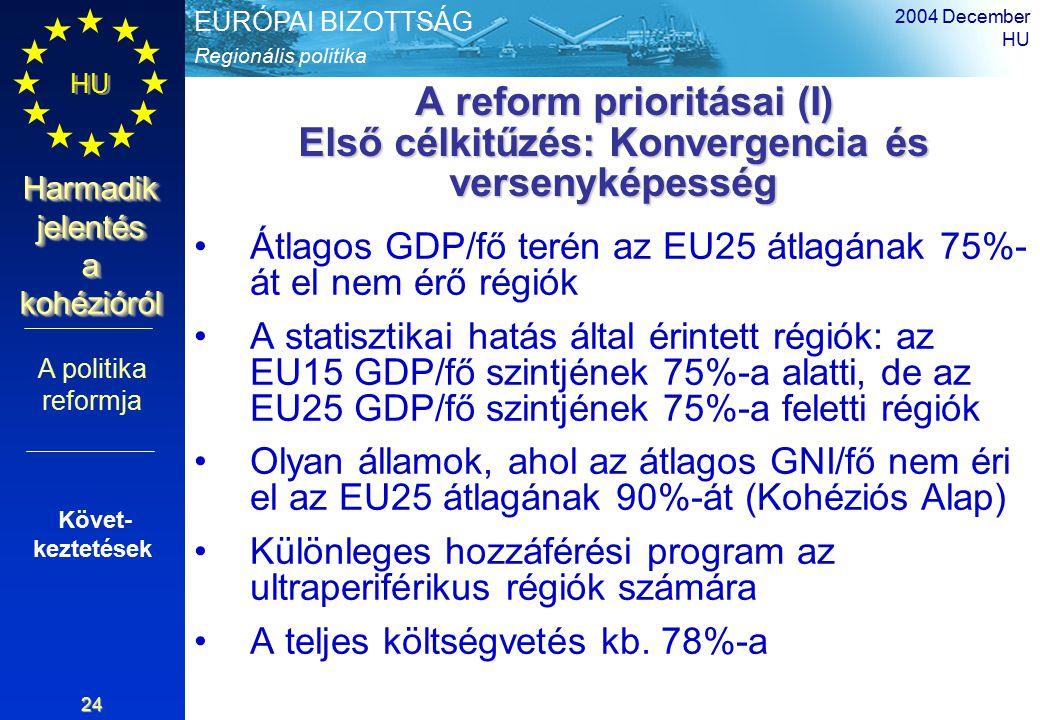 Regionális politika EURÓPAI BIZOTTSÁG HU Harmadik jelentés a kohézióról 2004 December HU 24 A reform prioritásai (I) Első célkitűzés: Konvergencia és versenyképesség A reform prioritásai (I) Első célkitűzés: Konvergencia és versenyképesség Átlagos GDP/fő terén az EU25 átlagának 75%- át el nem érő régiók A statisztikai hatás által érintett régiók: az EU15 GDP/fő szintjének 75%-a alatti, de az EU25 GDP/fő szintjének 75%-a feletti régiók Olyan államok, ahol az átlagos GNI/fő nem éri el az EU25 átlagának 90%-át (Kohéziós Alap) Különleges hozzáférési program az ultraperiférikus régiók számára A teljes költségvetés kb.
