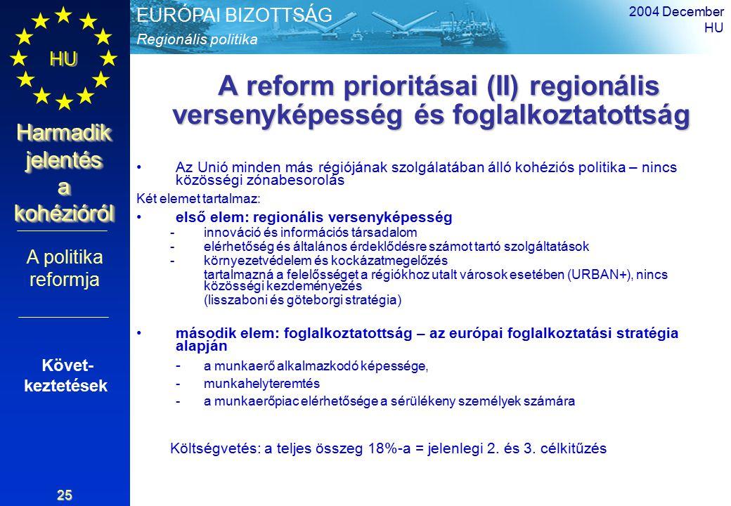 Regionális politika EURÓPAI BIZOTTSÁG HU Harmadik jelentés a kohézióról 2004 December HU 25 A reform prioritásai (II) regionális versenyképesség és foglalkoztatottság A reform prioritásai (II) regionális versenyképesség és foglalkoztatottság Az Unió minden más régiójának szolgálatában álló kohéziós politika – nincs közösségi zónabesorolás Két elemet tartalmaz: első elem: regionális versenyképesség -innováció és információs társadalom -elérhetőség és általános érdeklődésre számot tartó szolgáltatások -környezetvédelem és kockázatmegelőzés tartalmazná a felelősséget a régiókhoz utalt városok esetében (URBAN+), nincs közösségi kezdeményezés (lisszaboni és göteborgi stratégia) második elem: foglalkoztatottság – az európai foglalkoztatási stratégia alapján - a munkaerő alkalmazkodó képessége, -munkahelyteremtés -a munkaerőpiac elérhetősége a sérülékeny személyek számára Költségvetés: a teljes összeg 18%-a = jelenlegi 2.