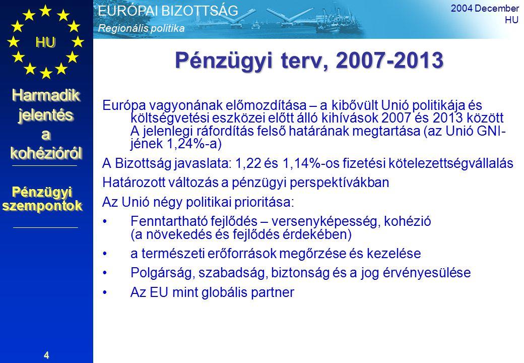 Regionális politika EURÓPAI BIZOTTSÁG HU Harmadik jelentés a kohézióról 2004 December HU 4 Pénzügyi terv, 2007-2013 Európa vagyonának előmozdítása – a kibővült Unió politikája és költségvetési eszközei előtt álló kihívások 2007 és 2013 között A jelenlegi ráfordítás felső határának megtartása (az Unió GNI- jének 1,24%-a) A Bizottság javaslata: 1,22 és 1,14%-os fizetési kötelezettségvállalás Határozott változás a pénzügyi perspektívákban Az Unió négy politikai prioritása: Fenntartható fejlődés – versenyképesség, kohézió (a növekedés és fejlődés érdekében) a természeti erőforrások megőrzése és kezelése Polgárság, szabadság, biztonság és a jog érvényesülése Az EU mint globális partner Pénzügyi szempontok