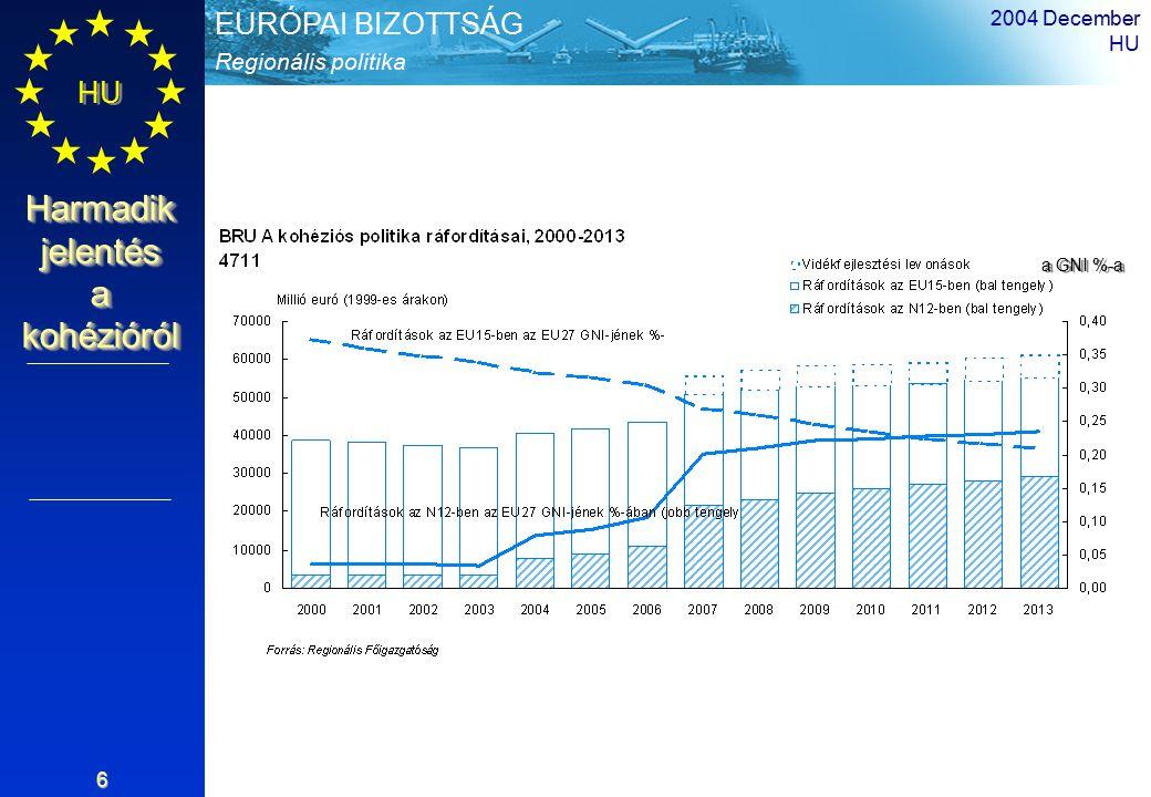 Regionális politika EURÓPAI BIZOTTSÁG HU Harmadik jelentés a kohézióról 2004 December HU 7 Kohéziós politika Az EU költségvetésének 34%-a (336 milliárd € a 2007 és 2013 közötti időszakra 2004-es árakon) Az Unió GDP-jének körülbelül 0,41%-a (vidékfejlesztéssel és halászattal: 0,46%) Körülbelül fele-fele arányban oszlik meg a régi és az új tagállamok között A költségvetésnek több mint ¾-ét a fejlődésben elmaradt régiók és tagállamok kapják Kontextus A ráfordítások arányai