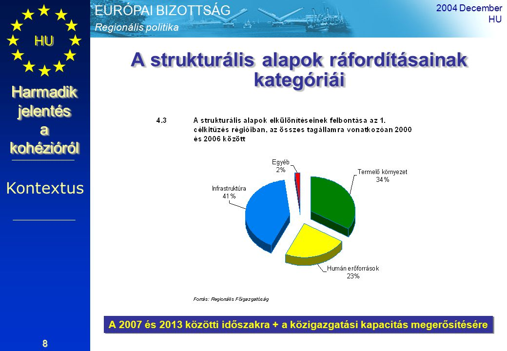 Regionális politika EURÓPAI BIZOTTSÁG HU Harmadik jelentés a kohézióról 2004 December HU 8 A strukturális alapok ráfordításainak kategóriái Kontextus A 2007 és 2013 közötti időszakra + a közigazgatási kapacitás megerősítésére