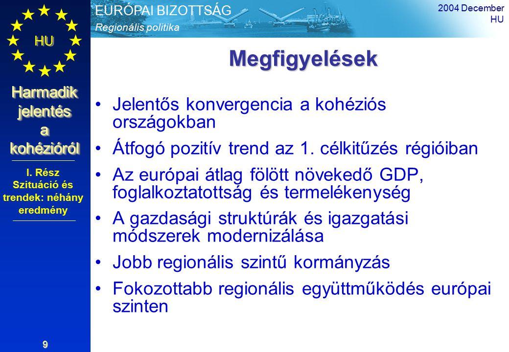 Regionális politika EURÓPAI BIZOTTSÁG HU Harmadik jelentés a kohézióról 2004 December HU 9 Megfigyelések Megfigyelések Jelentős konvergencia a kohéziós országokban Átfogó pozitív trend az 1.