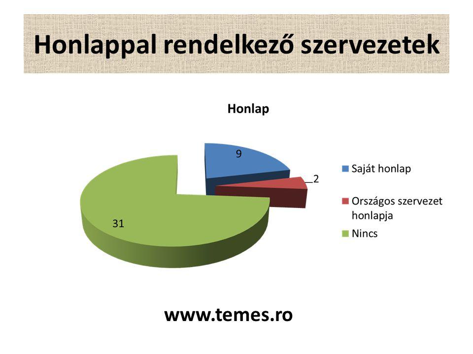 Honlappal rendelkező szervezetek www.temes.ro