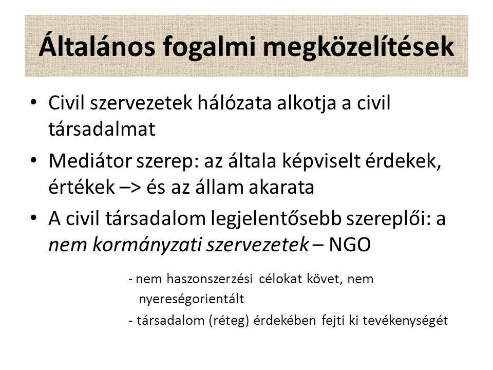 Általános fogalmi megközelítések Civil szervezetek hálózata alkotja a civil társadalmat Mediátor szerep: az általa képviselt érdekek, értékek –> és az állam akarata A civil társadalom legjelentősebb szereplői: a nem kormányzati szervezetek – NGO - nem haszonszerzési célokat követ, nem nyereségorientált - társadalom (réteg) érdekében fejti ki tevékenységét