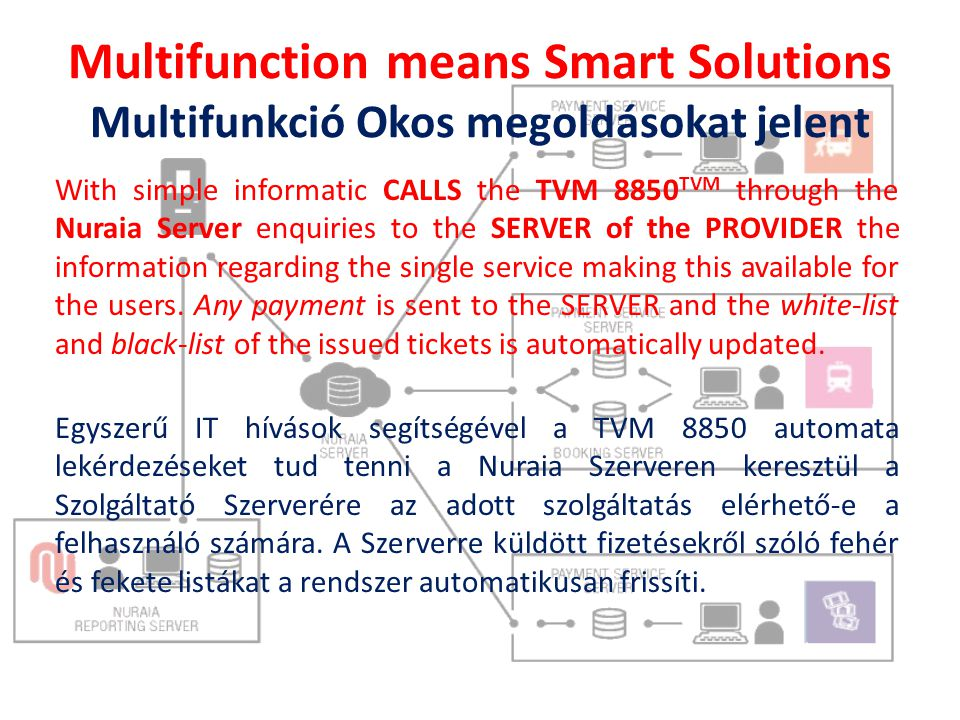 Multifunction means Smart Solutions Multifunkció Okos megoldásokat jelent With simple informatic CALLS the TVM 8850 TVM through the Nuraia Server enquiries to the SERVER of the PROVIDER the information regarding the single service making this available for the users.