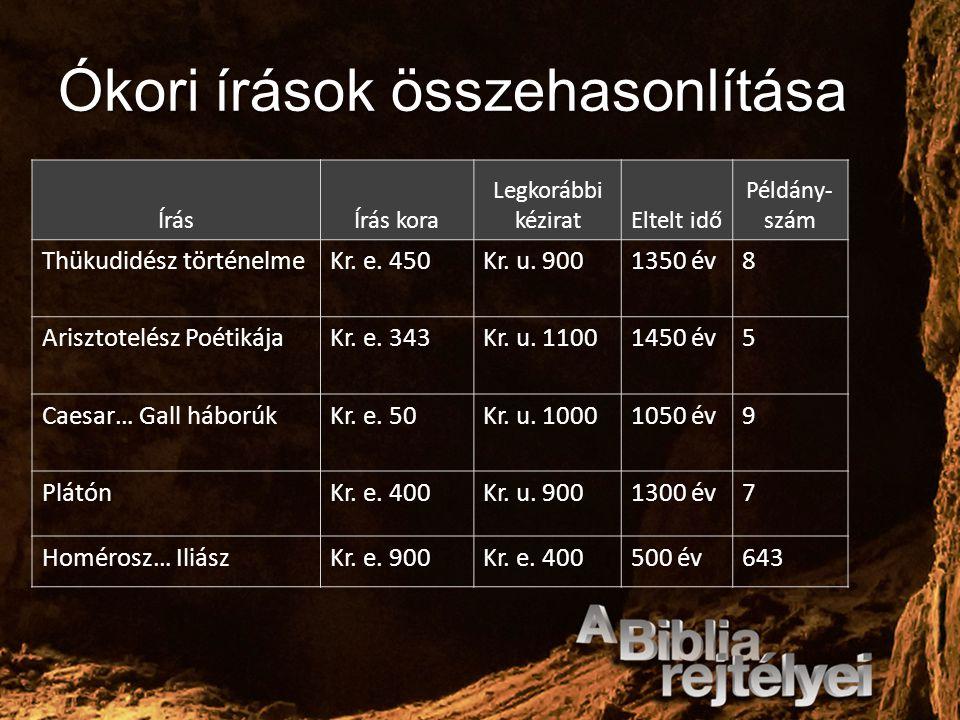 Ókori írások összehasonlítása ÍrásÍrás kora Legkorábbi kéziratEltelt idő Példány- szám Thükudidész történelmeKr. e. 450Kr. u. 9001350 év8 Arisztotelés