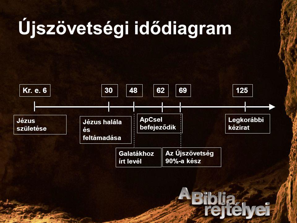 Újszövetségi idődiagram Kr. e. 63030486269125 Jézus születése Jézus halála és feltámadása Galatákhoz írt levél ApCsel befejeződik Az Újszövetség 90%-a