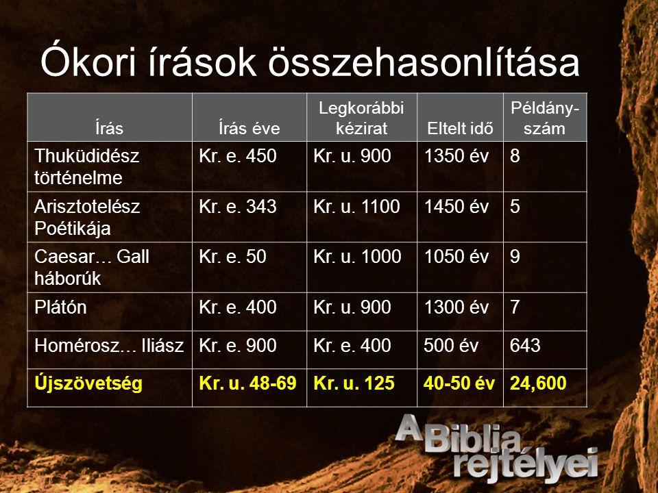 Ókori írások összehasonlítása ÍrásÍrás éve Legkorábbi kéziratEltelt idő Példány- szám Thuküdidész történelme Kr. e. 450Kr. u. 9001350 év8 Arisztotelés