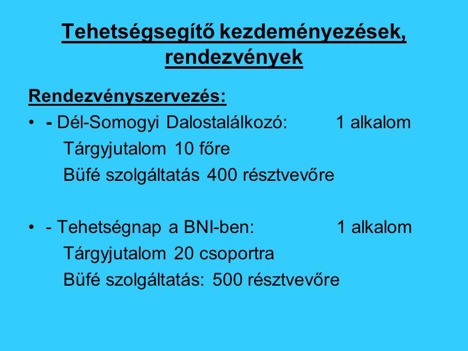 Tehetségsegítő kezdeményezések, rendezvények Rendezvényszervezés: - Dél-Somogyi Dalostalálkozó: 1 alkalom Tárgyjutalom 10 főre Büfé szolgáltatás 400 résztvevőre - Tehetségnap a BNI-ben: 1 alkalom Tárgyjutalom 20 csoportra Büfé szolgáltatás: 500 résztvevőre