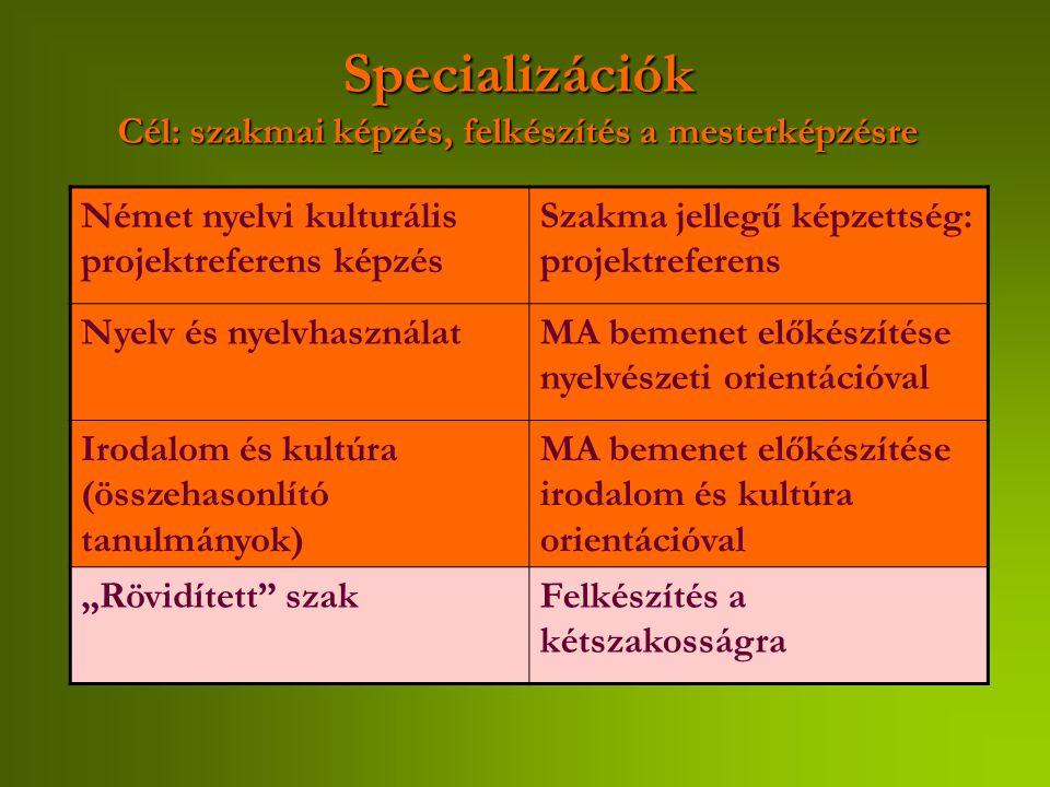 """Specializációk Cél: szakmai képzés, felkészítés a mesterképzésre Német nyelvi kulturális projektreferens képzés Szakma jellegű képzettség: projektreferens Nyelv és nyelvhasználatMA bemenet előkészítése nyelvészeti orientációval Irodalom és kultúra (összehasonlító tanulmányok) MA bemenet előkészítése irodalom és kultúra orientációval """"Rövidített szakFelkészítés a kétszakosságra"""