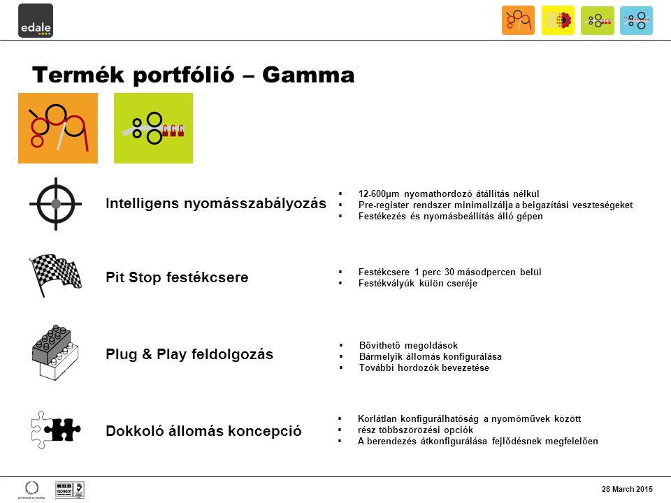 28 March 2015 Termék portfólió – Gamma Intelligens nyomásszabályozás Pit Stop festékcsere Plug & Play feldolgozás Dokkoló állomás koncepció  12-600μm