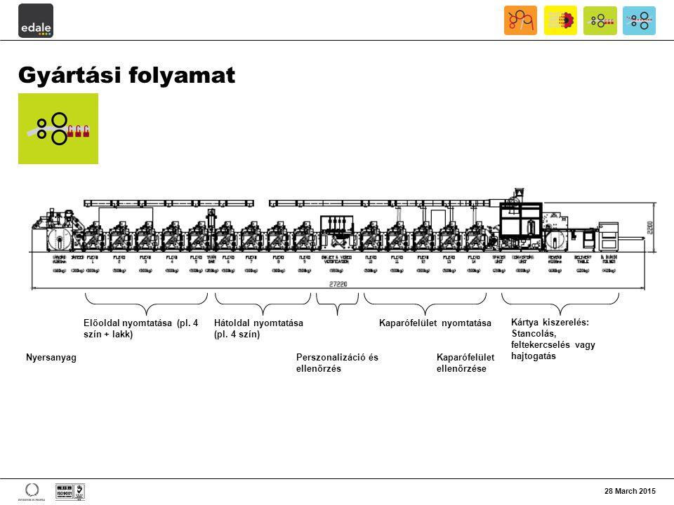 Gyártási folyamat 28 March 2015 Nyersanyag Előoldal nyomtatása (pl. 4 szín + lakk) Hátoldal nyomtatása (pl. 4 szín) Perszonalizáció és ellenőrzés Kapa