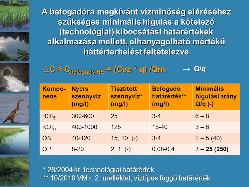 A befogadóra megkívánt vízminőség eléréséhez szükséges minimális hígulás a kötelező (technológiai) kibocsátási határértékek alkalmazása mellett, elhanyagolható mértékű háttérterhelést feltételezve Kompo- nens Nyers szennyvíz (mg/l) Tisztított szennyvíz* (mg/l) Befogadó határérték** (mg/l) Minimális hígulási arány Q/q (-) BOI 5 300-600253-46 – 8 KOI cr 400-100012515-403 – 8 ÖN40-12015, 10, (-)3-42 – 5 (40) ÖP8-202, 1, (-)0,08-0,43 – 25 (250) * 28/2004 kr.
