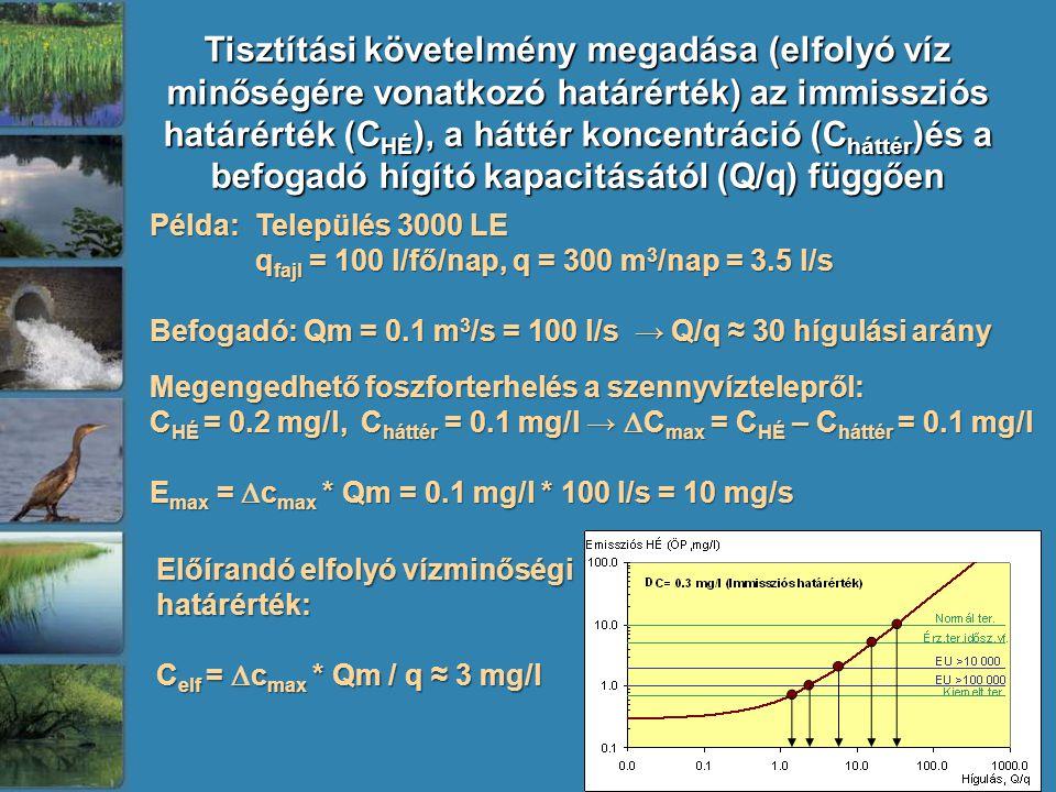 Tisztítási követelmény megadása (elfolyó víz minőségére vonatkozó határérték) az immissziós határérték (C HÉ ), a háttér koncentráció (C háttér )és a befogadó hígító kapacitásától (Q/q) függően Példa: Település 3000 LE q fajl = 100 l/fő/nap, q = 300 m 3 /nap = 3.5 l/s Befogadó: Qm = 0.1 m 3 /s = 100 l/s → Q/q ≈ 30 hígulási arány Megengedhető foszforterhelés a szennyvíztelepről: C HÉ = 0.2 mg/l, C háttér = 0.1 mg/l →  C max = C HÉ – C háttér = 0.1 mg/l E max =  c max * Qm = 0.1 mg/l * 100 l/s = 10 mg/s Előírandó elfolyó vízminőségi határérték: C elf =  c max * Qm / q ≈ 3 mg/l