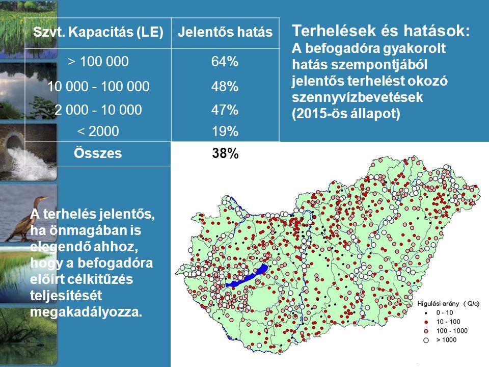 Szvt. Kapacitás (LE)Jelentős hatás > 100 00064% 10 000 - 100 00048% 2 000 - 10 00047% < 200019% Összes38% A terhelés jelentős, ha önmagában is elegend