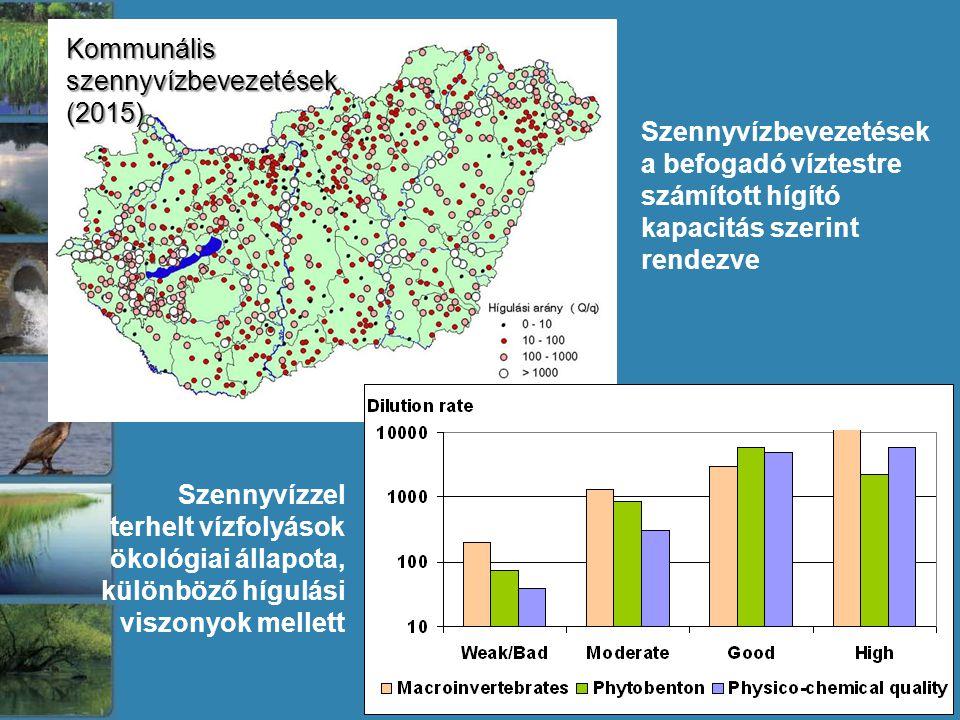 Kommunális szennyvízbevezetések (2015) Szennyvízbevezetések a befogadó víztestre számított hígító kapacitás szerint rendezve Szennyvízzel terhelt vízfolyások ökológiai állapota, különböző hígulási viszonyok mellett