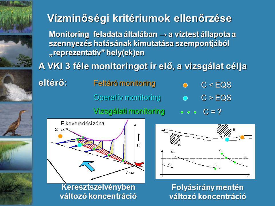 """Monitoring feladata általában → a víztest állapota a szennyezés hatásának kimutatása szempontjából """"reprezentatív hely(ek)en Vízminőségi kritériumok ellenőrzése Elkeveredési zóna C < EQS C > EQS A VKI 3 féle monitoringot ír elő, a vizsgálat célja eltérő: Feltáró monitoring Operatív monitoring Vizsgálati monitoring C = ."""