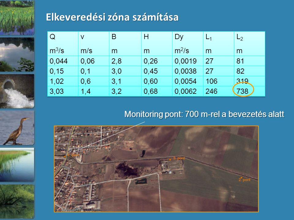 Elkeveredési zóna számítása Monitoring pont: 700 m-rel a bevezetés alatt