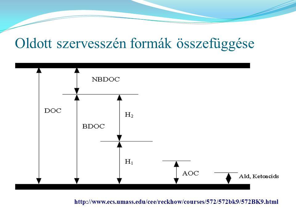 Oldott szervesszén formák összefüggése http://www.ecs.umass.edu/cee/reckhow/courses/572/572bk9/572BK9.html