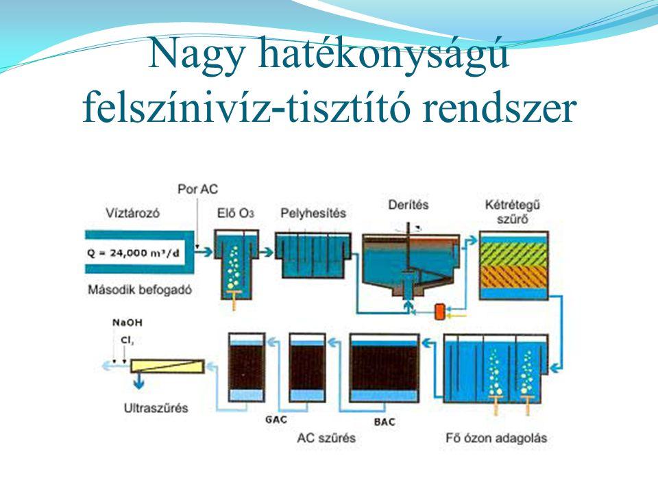 Felszíni víz tisztítástechnológiája Homok -fogó Ülepítő/ derítő Gyorsszűrő ÓzonozóGAC T i sztított víz medence elő klórozás Cl 2 HÁLÓZATBA NYERSVÍZ flokkuláció gyors keverés flokkulátor lassú keverés koagu- láció gyors keverés PAC gyors keverés PAC: por alakban adagolt aktív szén GAC: granulált aktív szén