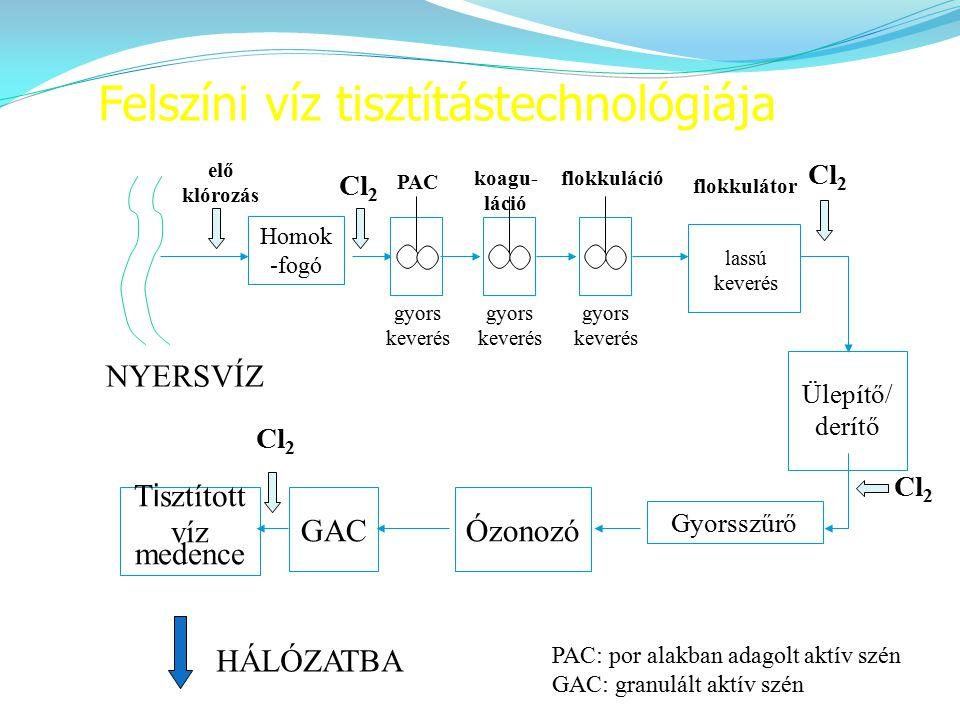 Felszíni víz tisztítástechnológiája Homok -fogó Ülepítő/ derítő Gyorsszűrő ÓzonozóGAC T i sztított víz medence elő klórozás Cl 2 HÁLÓZATBA NYERSVÍZ fl