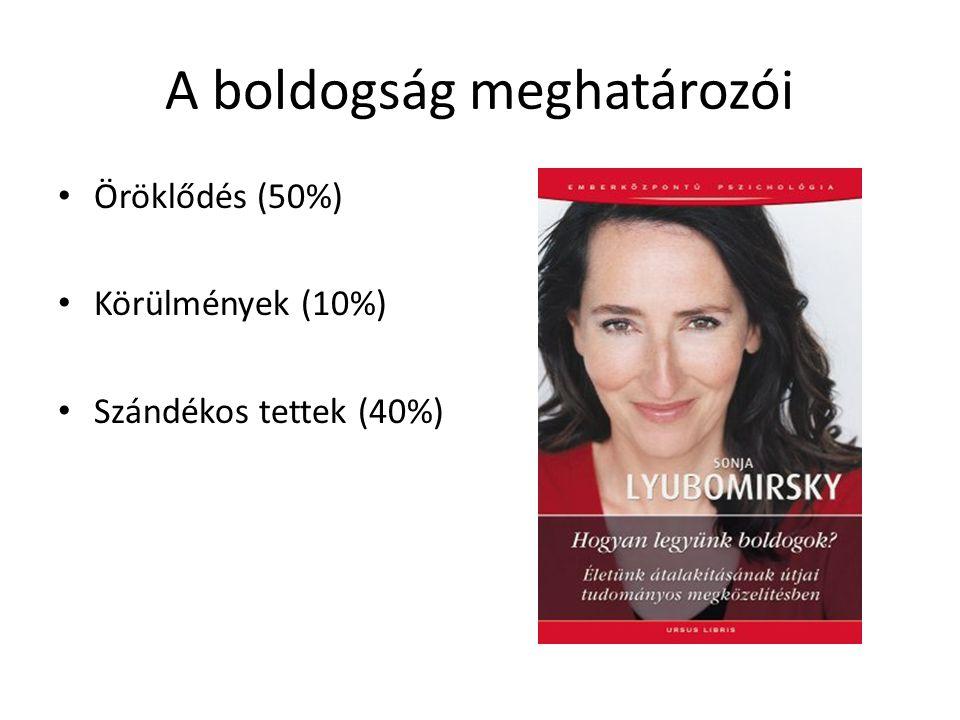 A boldogság meghatározói Öröklődés (50%) Körülmények (10%) Szándékos tettek (40%)