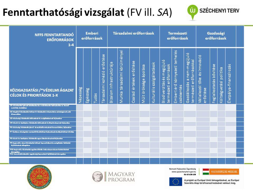 Fenntarthatósági vizsgálat (FV ill.