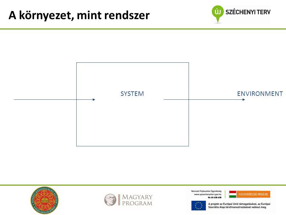 A környezet, mint rendszer SYSTEMENVIRONMENT