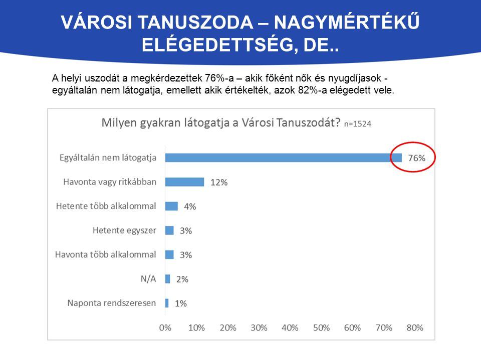 VÁROSI TANUSZODA – NAGYMÉRTÉKŰ ELÉGEDETTSÉG, DE.. A helyi uszodát a megkérdezettek 76%-a – akik főként nők és nyugdíjasok - egyáltalán nem látogatja,