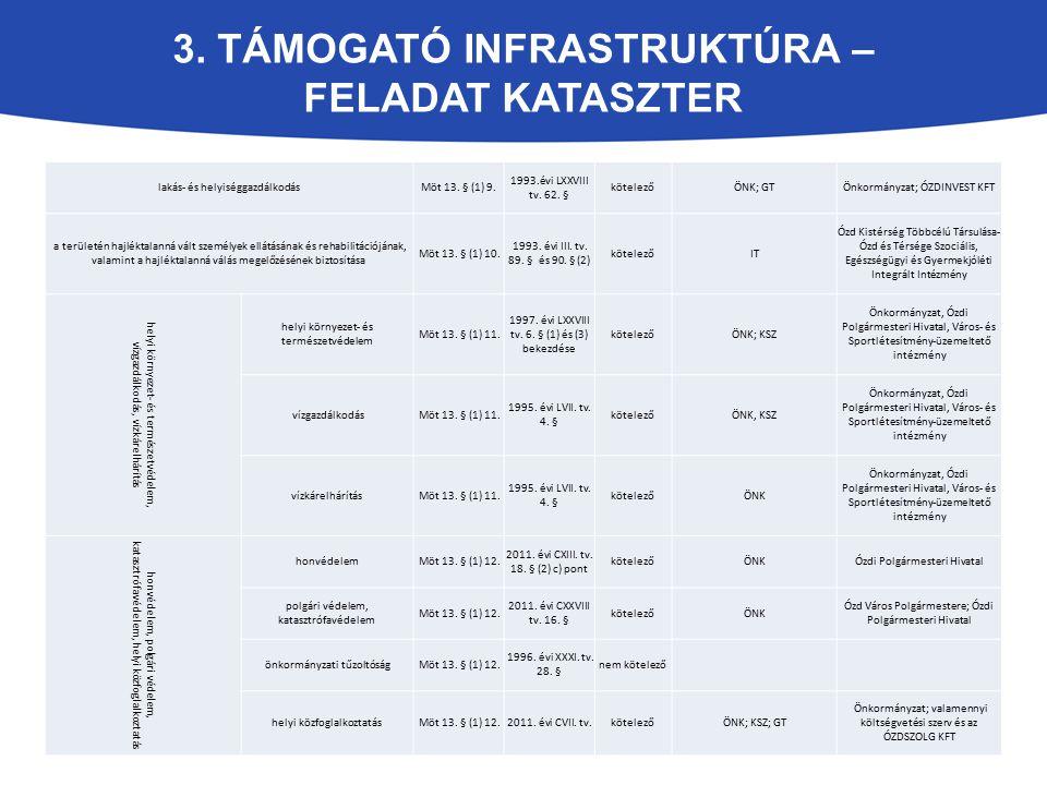 3. TÁMOGATÓ INFRASTRUKTÚRA – FELADAT KATASZTER lakás- és helyiséggazdálkodásMöt 13. § (1) 9. 1993.évi LXXVIII tv. 62. § kötelezőÖNK; GTÖnkormányzat; Ó