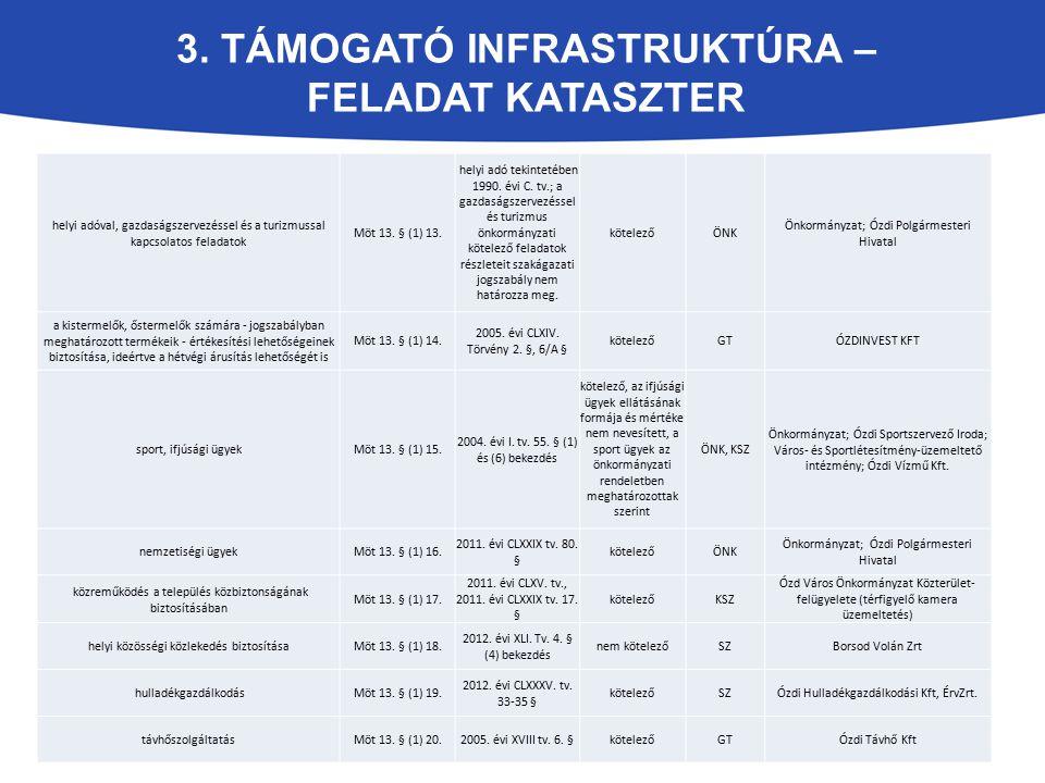 3. TÁMOGATÓ INFRASTRUKTÚRA – FELADAT KATASZTER helyi adóval, gazdaságszervezéssel és a turizmussal kapcsolatos feladatok Möt 13. § (1) 13. helyi adó t