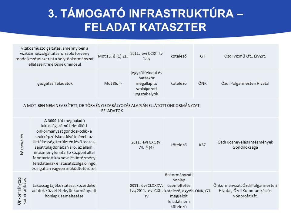 3. TÁMOGATÓ INFRASTRUKTÚRA – FELADAT KATASZTER víziközműszolgáltatás, amennyiben a víziközműszolgáltatásról szóló törvény rendelkezései szerint a hely