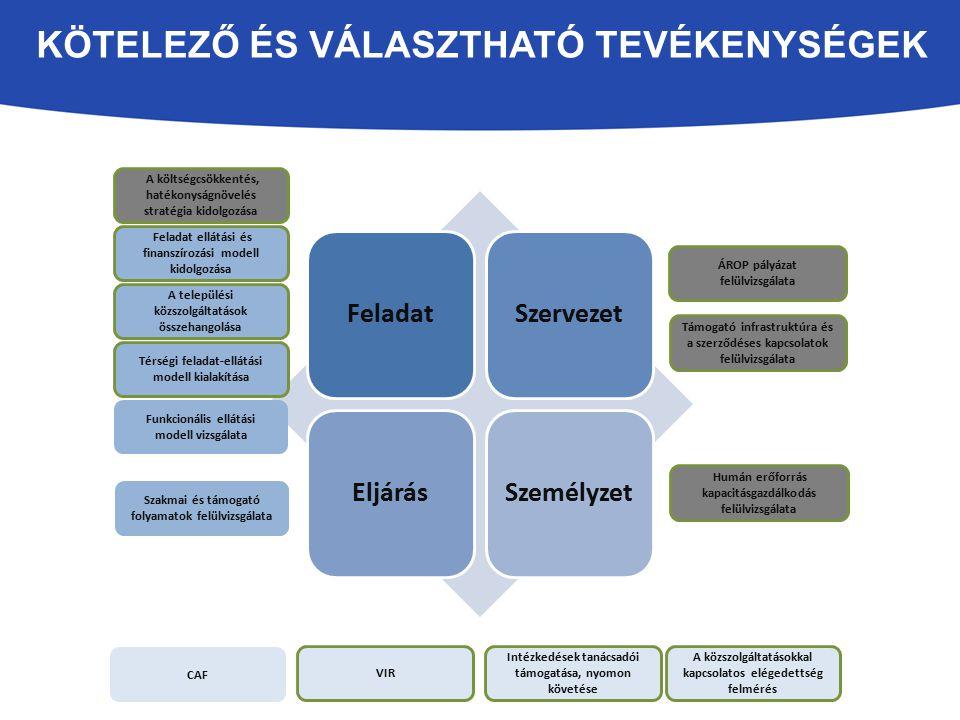 KÖTELEZŐ ÉS VÁLASZTHATÓ TEVÉKENYSÉGEK A települési közszolgáltatások összehangolása Funkcionális ellátási modell vizsgálata Támogató infrastruktúra és