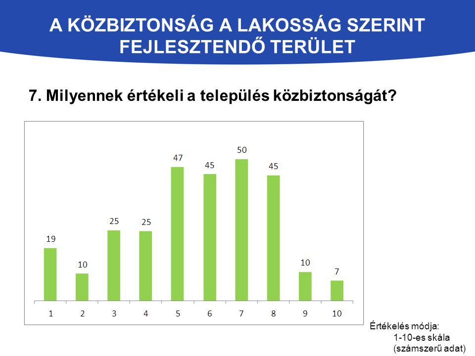 Értékelés módja: 1-10-es skála (számszerű adat) A KÖZBIZTONSÁG A LAKOSSÁG SZERINT FEJLESZTENDŐ TERÜLET 7. Milyennek értékeli a település közbiztonságá