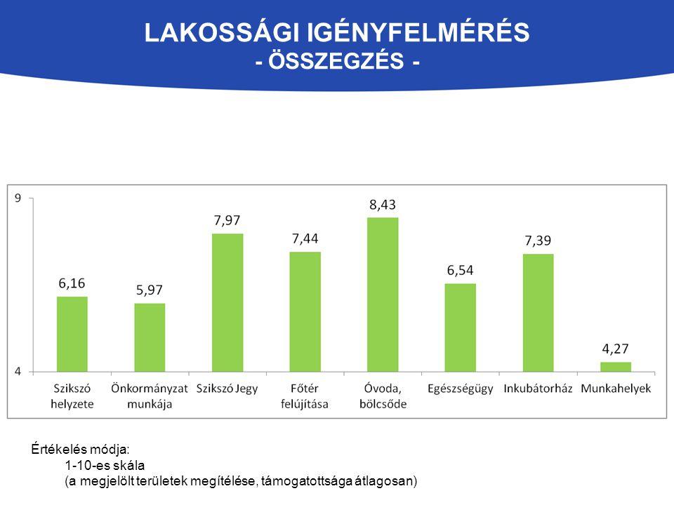 LAKOSSÁGI IGÉNYFELMÉRÉS - ÖSSZEGZÉS - Értékelés módja: 1-10-es skála (a megjelölt területek megítélése, támogatottsága átlagosan)