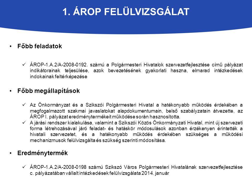 1. ÁROP FELÜLVIZSGÁLAT Főbb feladatok ÁROP-1.A.2/A-2008-0192. számú a Polgármesteri Hivatalok szervezetfejlesztése című pályázat indikátorainak teljes