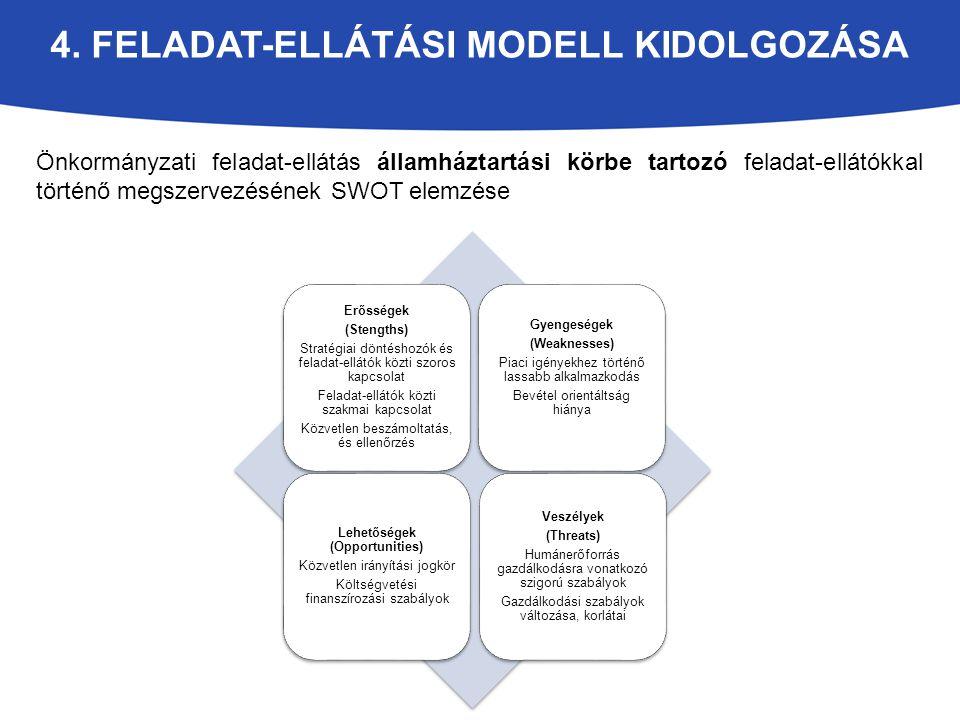 4. FELADAT-ELLÁTÁSI MODELL KIDOLGOZÁSA Önkormányzati feladat-ellátás államháztartási körbe tartozó feladat-ellátókkal történő megszervezésének SWOT el