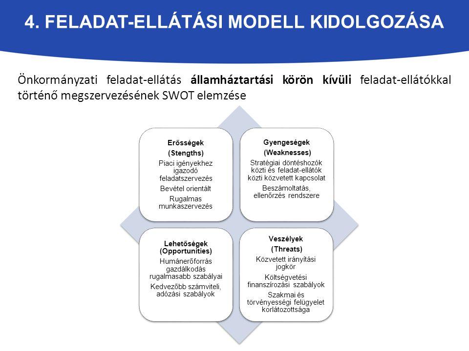 4. FELADAT-ELLÁTÁSI MODELL KIDOLGOZÁSA Önkormányzati feladat-ellátás államháztartási körön kívüli feladat-ellátókkal történő megszervezésének SWOT ele