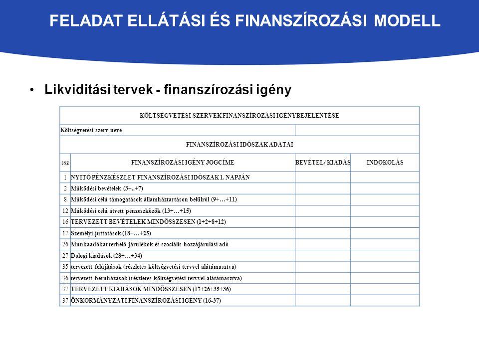 FELADAT ELLÁTÁSI ÉS FINANSZÍROZÁSI MODELL Likviditási tervek - finanszírozási igény KÖLTSÉGVETÉSI SZERVEK FINANSZÍROZÁSI IGÉNYBEJELENTÉSE Költségvetési szerv neve FINANSZÍROZÁSI IDŐSZAK ADATAI sszFINANSZÍROZÁSI IGÉNY JOGCÍMEBEVÉTEL/ KIADÁSINDOKOLÁS 1NYITÓ PÉNZKÉSZLET FINANSZÍROZÁSI IDŐSZAK 1.