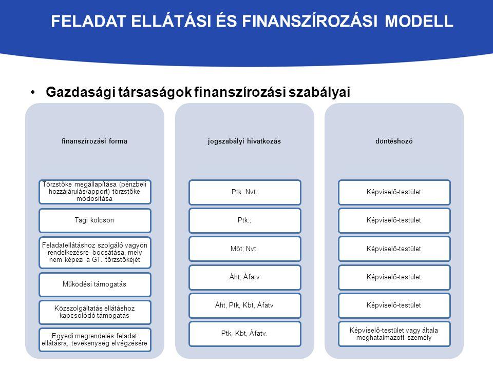 FELADAT ELLÁTÁSI ÉS FINANSZÍROZÁSI MODELL Gazdasági társaságok finanszírozási szabályai finanszírozási forma Törzstőke megállapítása (pénzbeli hozzájárulás/apport) törzstőke módosítása Tagi kölcsön Feladatellátáshoz szolgáló vagyon rendelkezésre bocsátása, mely nem képezi a GT.