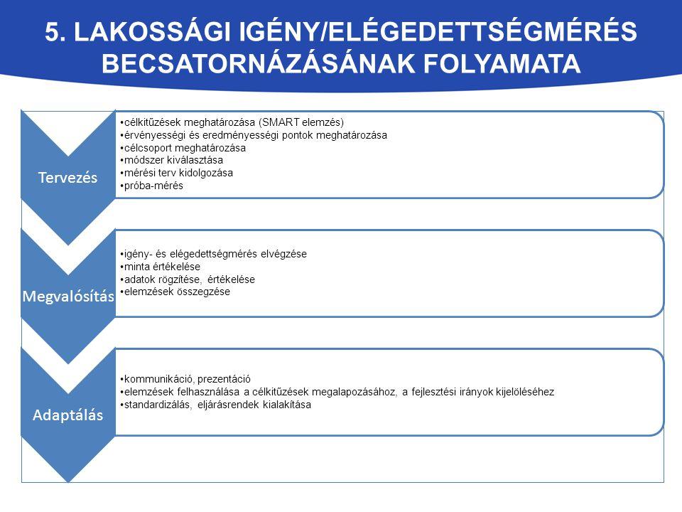 5. LAKOSSÁGI IGÉNY/ELÉGEDETTSÉGMÉRÉS BECSATORNÁZÁSÁNAK FOLYAMATA Tervezés célkitűzések meghatározása (SMART elemzés) érvényességi és eredményességi po