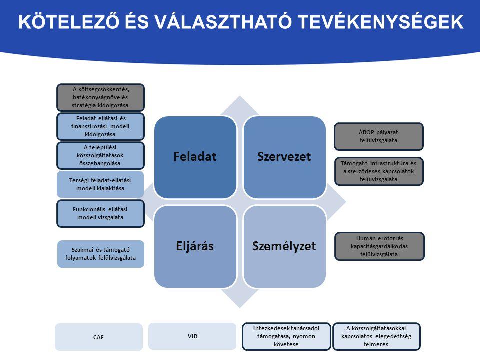 KÖTELEZŐ ÉS VÁLASZTHATÓ TEVÉKENYSÉGEK A települési közszolgáltatások összehangolása Funkcionális ellátási modell vizsgálata Támogató infrastruktúra és a szerződéses kapcsolatok felülvizsgálata ÁROP pályázat felülvizsgálata Feladat ellátási és finanszírozási modell kidolgozása A költségcsökkentés, hatékonyságnövelés stratégia kidolgozása Intézkedések tanácsadói támogatása, nyomon követése Térségi feladat-ellátási modell kialakítása Humán erőforrás kapacitásgazdálkodás felülvizsgálata Szakmai és támogató folyamatok felülvizsgálata VIR CAF A közszolgáltatásokkal kapcsolatos elégedettség felmérés