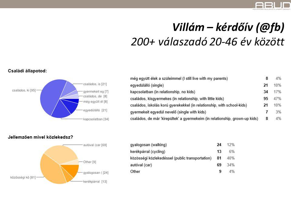 Villám – kérdőív (@fb) 200+ válaszadó 20-46 év között