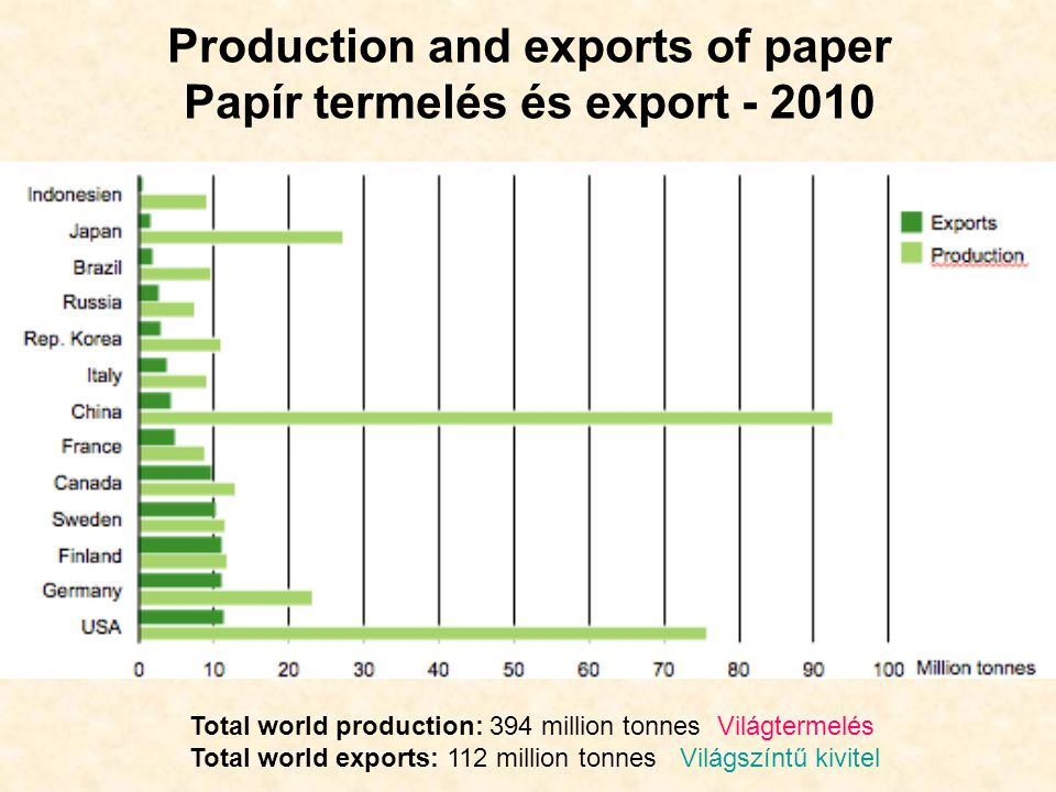 Production and exports of paper Papír termelés és export - 2010 Total world production: 394 million tonnes Világtermelés Total world exports: 112 mill