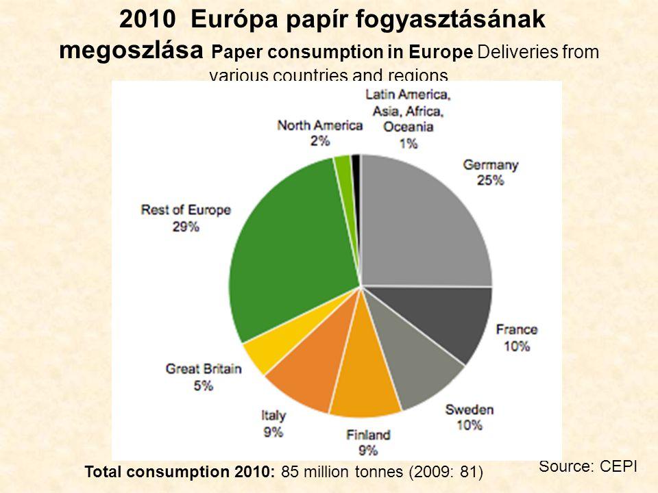 2010 Facellulóz \papírpép világtermelés és export Production and exports of pulp Total world production: 186 million tonnes Total world exports: 44 million tonnes Source: PPI, CEPI