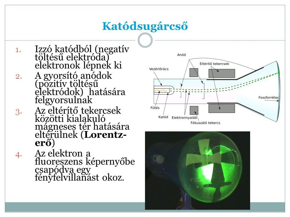 Katódsugárcső 1.Izzó katódból (negatív töltésű elektróda) elektronok lépnek ki 2.