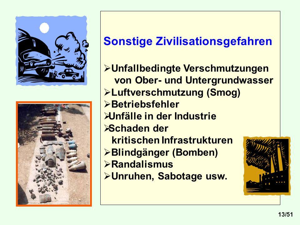 Sonstige Zivilisationsgefahren  Unfallbedingte Verschmutzungen von Ober- und Untergrundwasser  Luftverschmutzung (Smog)  Betriebsfehler  Unfälle i