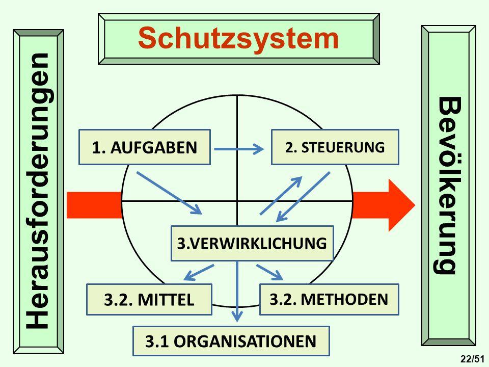 Herausforderungen Bevölkerung Schutzsystem 1. AUFGABEN 3.VERWIRKLICHUNG 2. STEUERUNG 3.2. METHODEN 3.2. MITTEL 3.1 ORGANISATIONEN 22/51